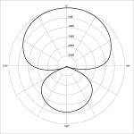 600px-Polar_pattern_hypercardioid