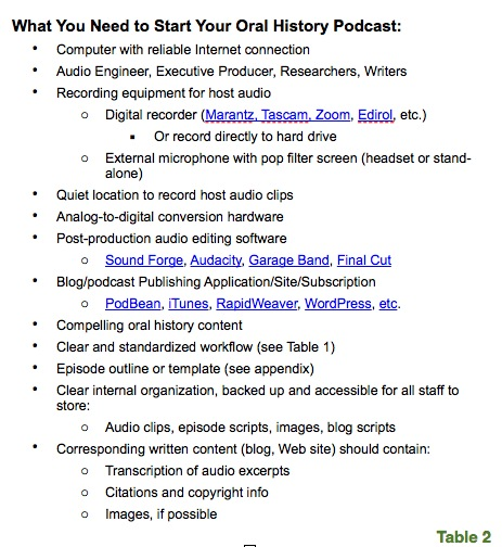 what endures  oral history in the digital age this section will emphasize in a more step by step manner what will be necessary and helpful to produce an oral history based podcast see also table